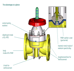 ASAHI AV氯碱专用隔膜阀 EL-PVDF